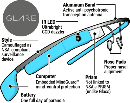 Diagram showing Glare features